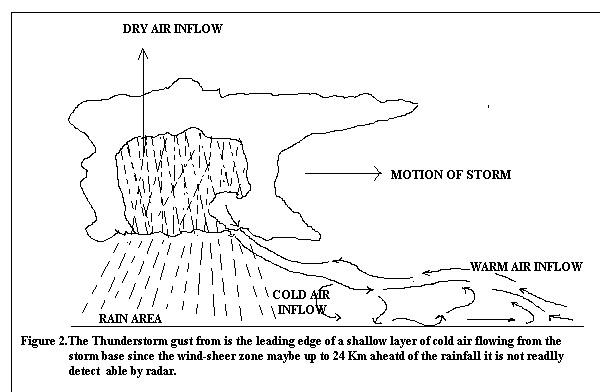 Windshear Ilustration